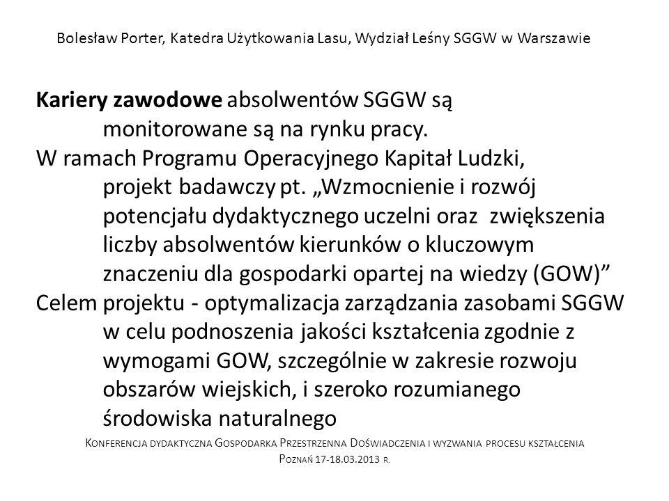 Kariery zawodowe absolwentów SGGW są monitorowane są na rynku pracy.