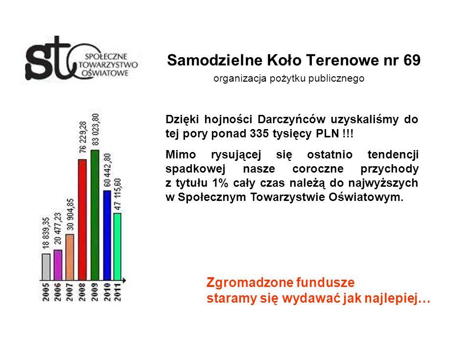 Samodzielne Koło Terenowe nr 69 organizacja pożytku publicznego Dzięki hojności Darczyńców uzyskaliśmy do tej pory ponad 335 tysięcy PLN !!.