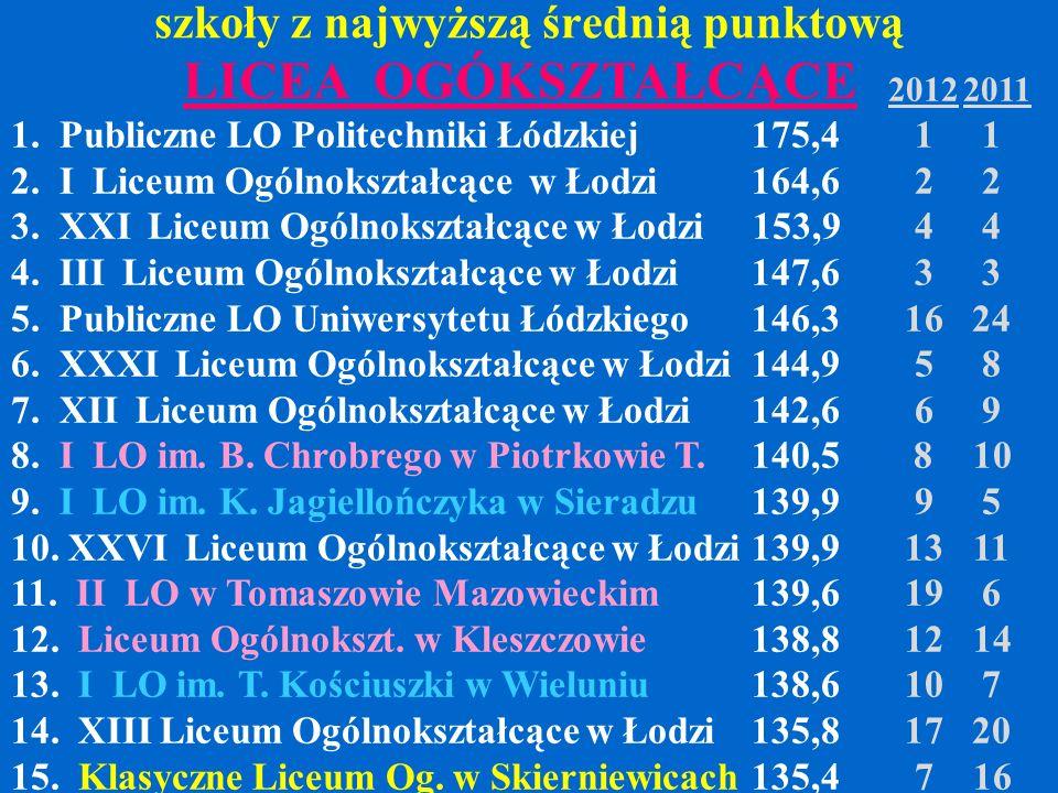 szkoły z najwyższą średnią punktową 20122011 1. Publiczne LO Politechniki Łódzkiej 175,4 1 1 2. I Liceum Ogólnokształcące w Łodzi164,6 2 2 3. XXI Lice