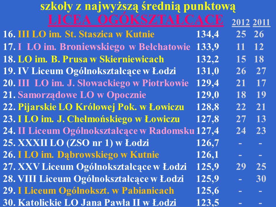 szkoły z najwyższą średnią punktową 2012 2011 16. III LO im. St. Staszica w Kutnie134,4 25 26 17. I LO im. B roniewskiego w Bełchatowie133,9 11 12 18.