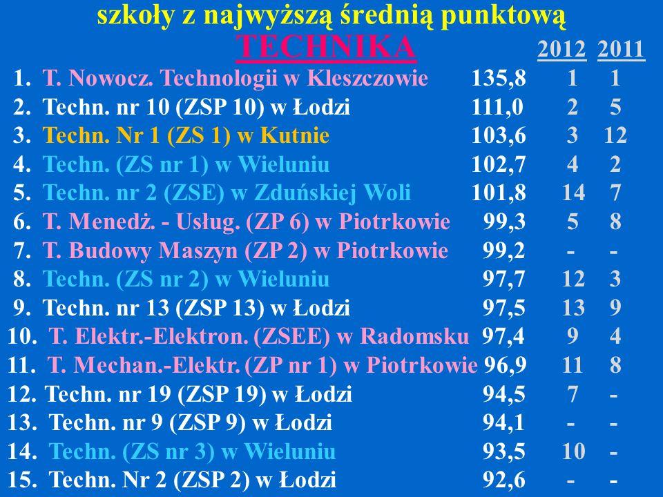 szkoły z najwyższą średnią punktową 2012 2011 1. T. Nowocz. Technologii w Kleszczowie135,8 1 1 2. Techn. nr 10 (ZSP 10) w Łodzi 111,0 2 5 3. Techn. Nr