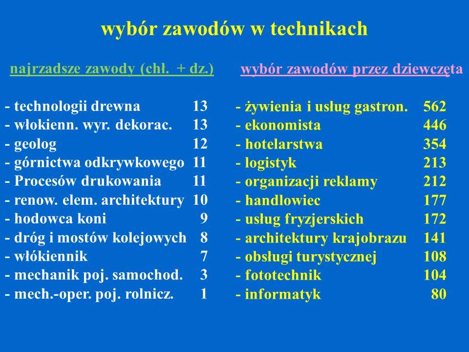 wybór zawodów w technikach najrzadsze zawody (chł. + dz.) - technologii drewna13 - włokienn. wyr. dekorac. 13 - geolog12 - górnictwa odkrywkowego11 -