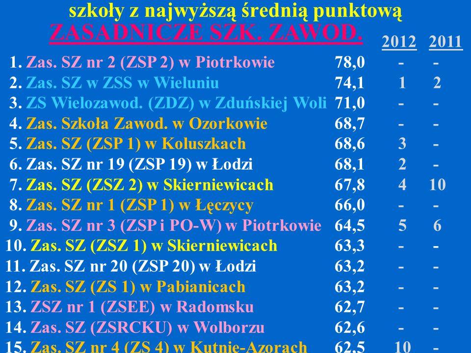 szkoły z najwyższą średnią punktową 20122011 1. Zas. SZ nr 2 (ZSP 2) w Piotrkowie78,0 - - 2. Zas. SZ w ZSS w Wieluniu74,1 1 2 3. ZS Wielozawod. (ZDZ)