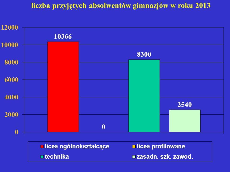szkoły z najwyższą średnią punktową 2012 2011 1.T.
