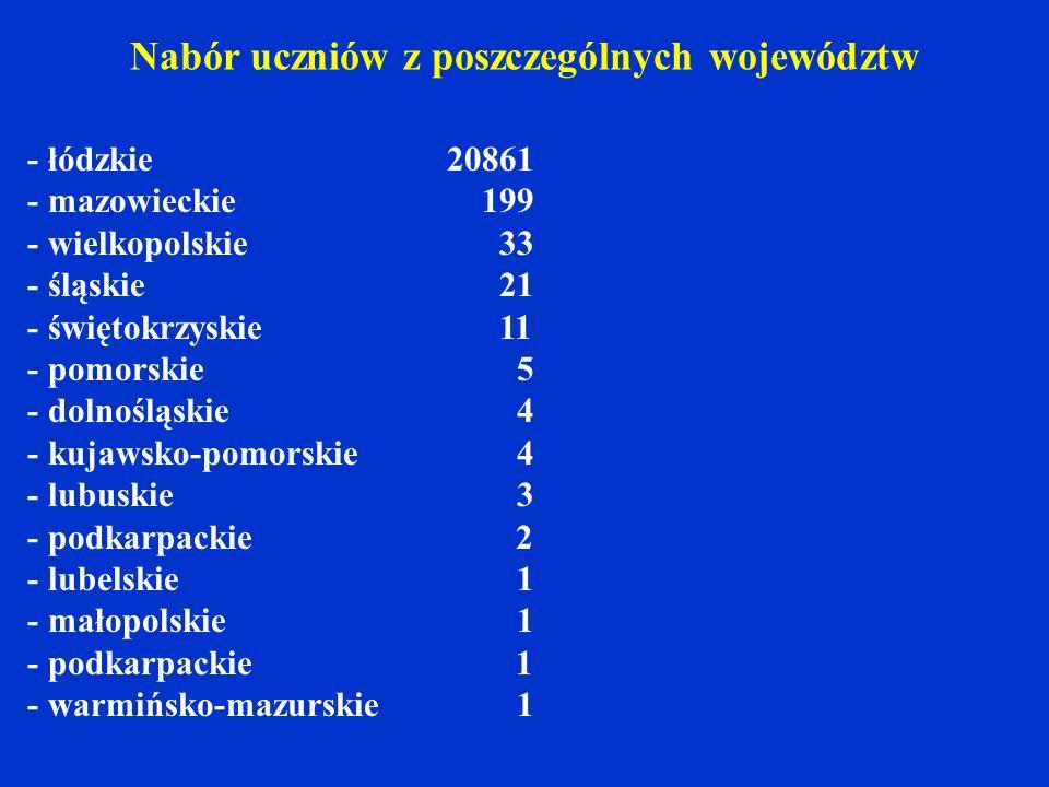 - łódzkie 20861 - mazowieckie 199 - wielkopolskie 33 - śląskie 21 - świętokrzyskie 11 - pomorskie 5 - dolnośląskie 4 - kujawsko-pomorskie 4 - lubuskie