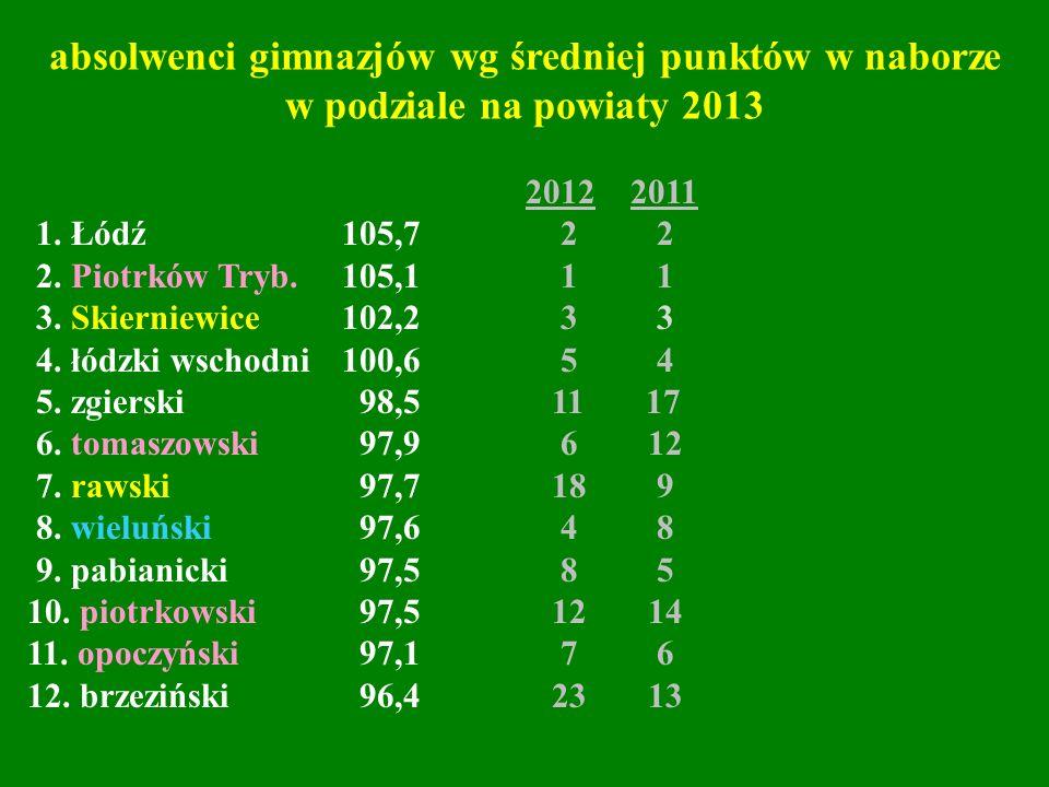 2012 2011 1. Łódź 105,7 2 2 2. Piotrków Tryb. 105,1 1 1 3. Skierniewice 102,2 3 3 4. łódzki wschodni 100,6 5 4 5. zgierski 98,5 11 17 6. tomaszowski 9