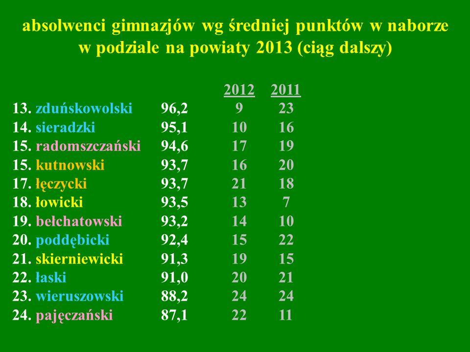 2012 2011 13. zduńskowolski 96,2 9 23 14. sieradzki 95,1 10 16 15. radomszczański 94,6 17 19 15. kutnowski 93,7 16 20 17. łęczycki 93,7 21 18 18. łowi