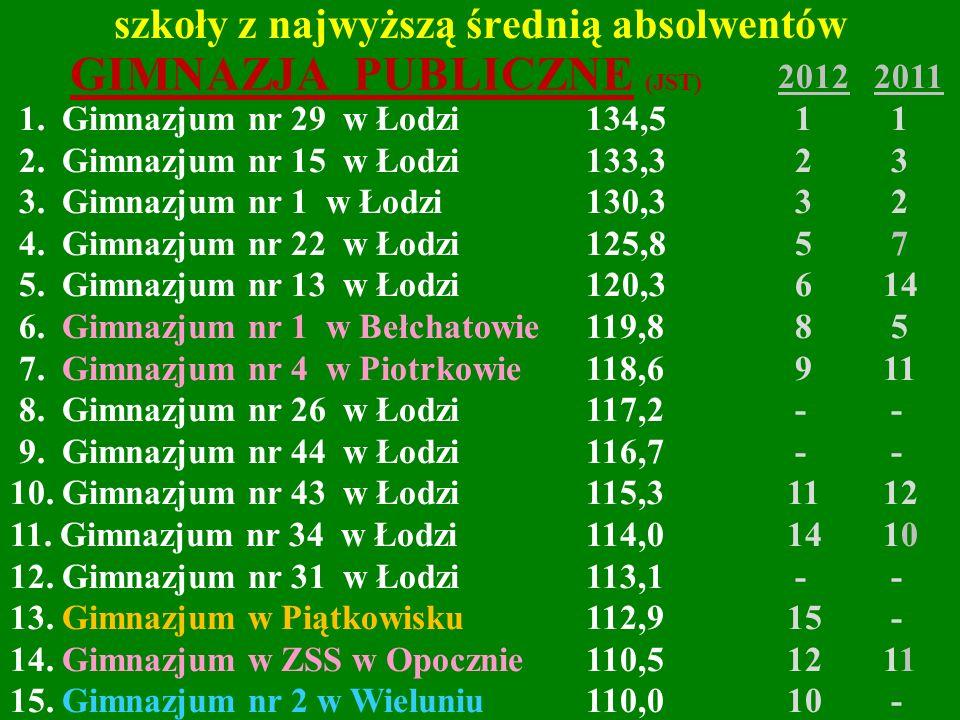 szkoły z najwyższą średnią absolwentów 20122011 1. Gimnazjum nr 29 w Łodzi 134,5 1 1 2. Gimnazjum nr 15 w Łodzi 133,3 2 3 3. Gimnazjum nr 1 w Łodzi 13