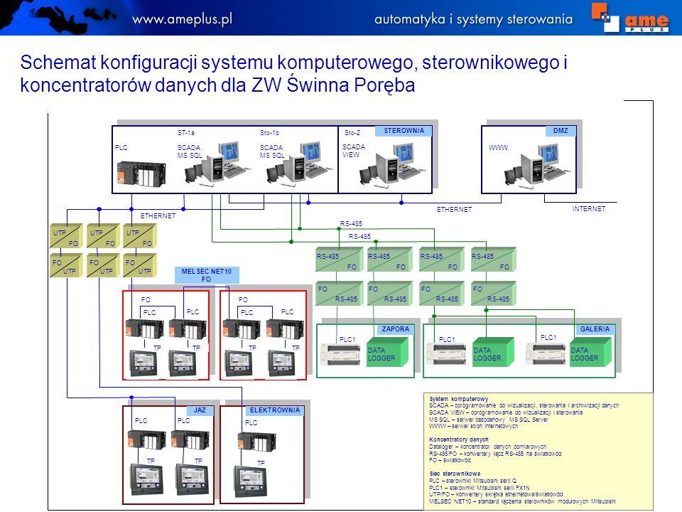 Schemat konfiguracji systemu komputerowego, sterownikowego i koncentratorów danych dla ZW Świnna Poręba
