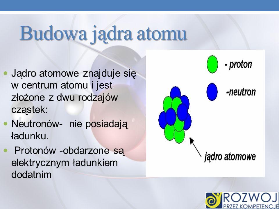 Jądro Elektrony Każdy z atomów złożony jest z jądra atomowego, o ładunku dodatnim i z krążących wokół jądra elektronów