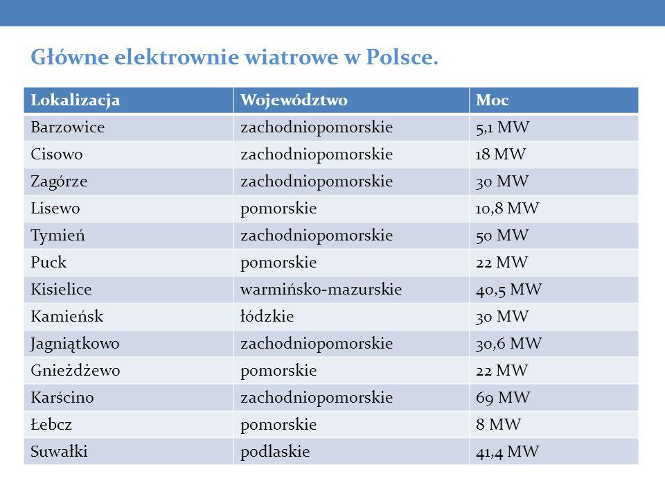 LokalizacjaWojewództwoMoc Barzowicezachodniopomorskie5,1 MW Cisowozachodniopomorskie18 MW Zagórzezachodniopomorskie30 MW Lisewopomorskie10,8 MW Tymień