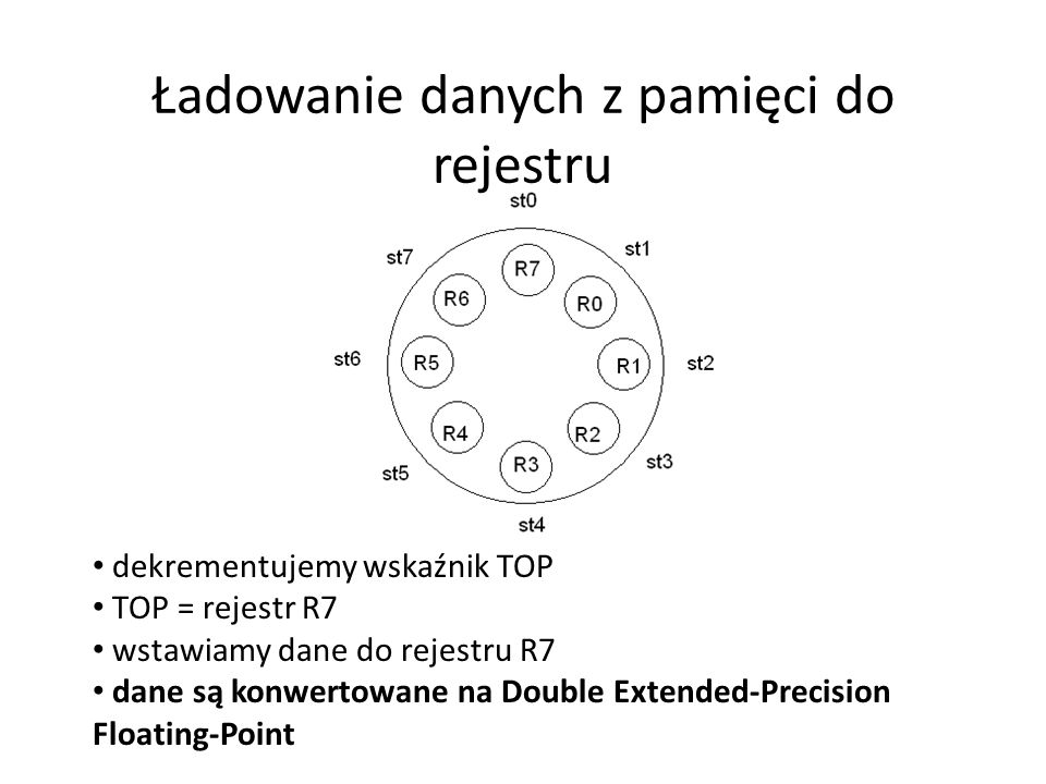 Typy danych FPU operuje na 7 typach danych: Single-Precision Floating-Point Double-Precision Floating-Point Double Extended-Precision Floating-Point Word Integer Doubleword Integer Quadword Integer Packed BCD Integers (binary coded decimal) FPU implementuje IEEE 754 Floating Point Standard.