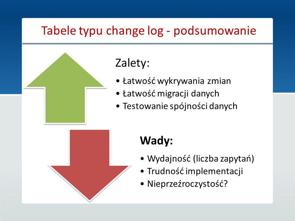 Tabele typu change log - podsumowanie Zalety: Łatwość wykrywania zmian Łatwość migracji danych Testowanie spójności danych Wady: Wydajność (liczba zap