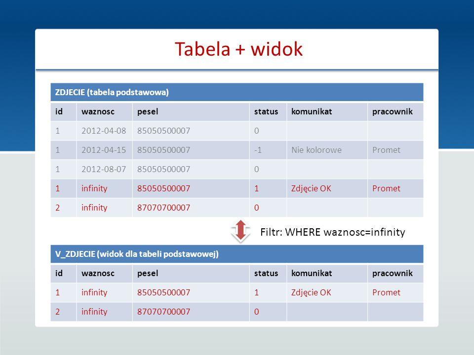 Tabela + widok ZDJECIE (tabela podstawowa) idwaznoscpeselstatuskomunikatpracownik 12012-04-08850505000070 12012-04-1585050500007Nie kolorowePromet 120