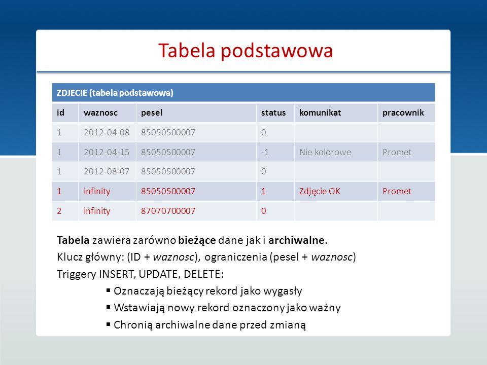 Tabela podstawowa ZDJECIE (tabela podstawowa) idwaznoscpeselstatuskomunikatpracownik 12012-04-08850505000070 12012-04-1585050500007Nie kolorowePromet