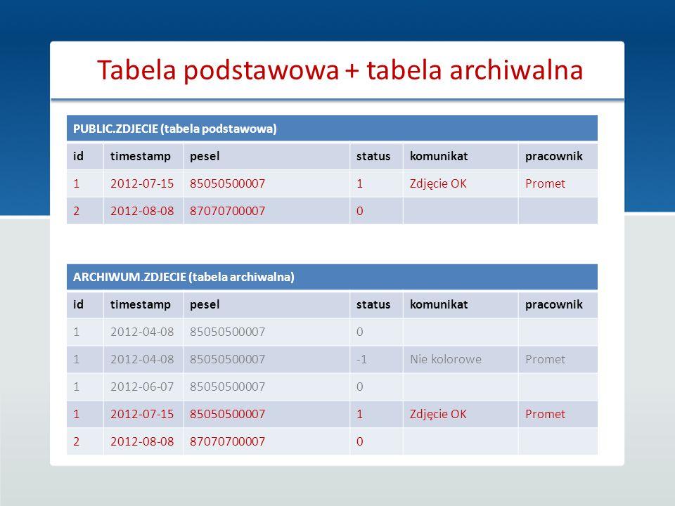 Tabela podstawowa + tabela archiwalna ARCHIWUM.ZDJECIE (tabela archiwalna) idtimestamppeselstatuskomunikatpracownik 12012-04-08850505000070 12012-04-0
