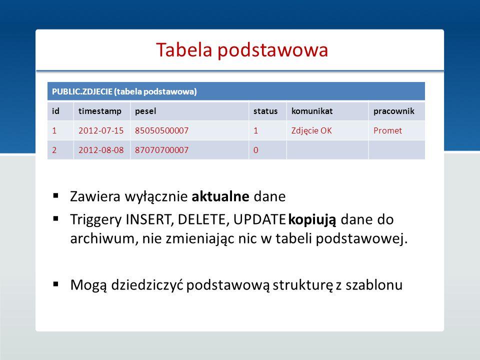 Tabela podstawowa PUBLIC.ZDJECIE (tabela podstawowa) idtimestamppeselstatuskomunikatpracownik 12012-07-15850505000071Zdjęcie OKPromet 22012-08-0887070