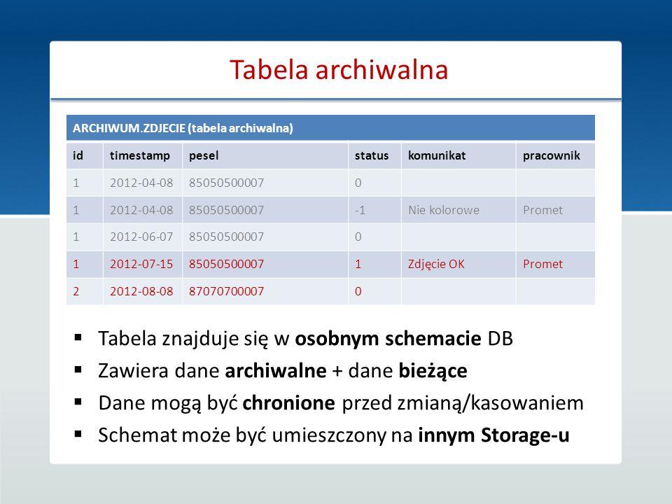 Tabela archiwalna Tabela znajduje się w osobnym schemacie DB Zawiera dane archiwalne + dane bieżące Dane mogą być chronione przed zmianą/kasowaniem Sc