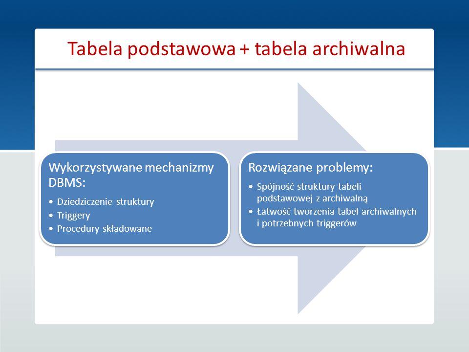 Tabela podstawowa + tabela archiwalna Wykorzystywane mechanizmy DBMS: Dziedziczenie struktury Triggery Procedury składowane Rozwiązane problemy: Spójn
