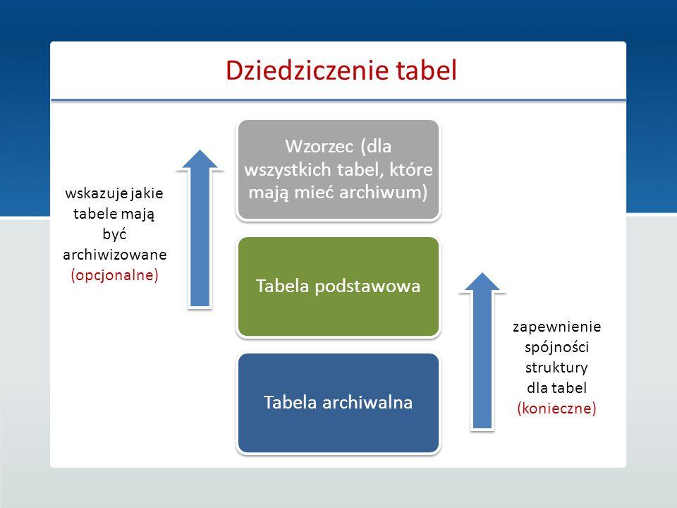 Dziedziczenie tabel Wzorzec (dla wszystkich tabel, które mają mieć archiwum) Tabela podstawowaTabela archiwalna zapewnienie spójności struktury dla ta