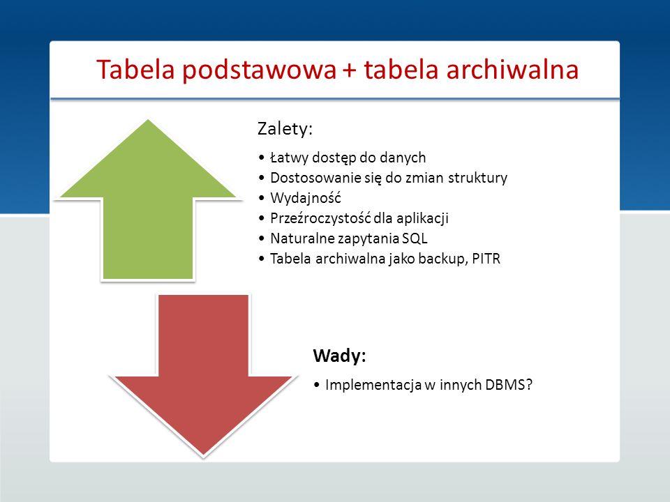 Zalety: Łatwy dostęp do danych Dostosowanie się do zmian struktury Wydajność Przeźroczystość dla aplikacji Naturalne zapytania SQL Tabela archiwalna j
