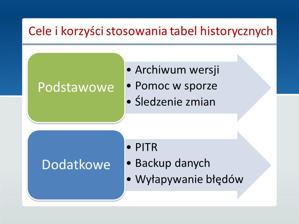 Cele i korzyści stosowania tabel historycznych Archiwum wersji Pomoc w sporze Śledzenie zmian Podstawowe PITR Backup danych Wyłapywanie błędów Dodatko