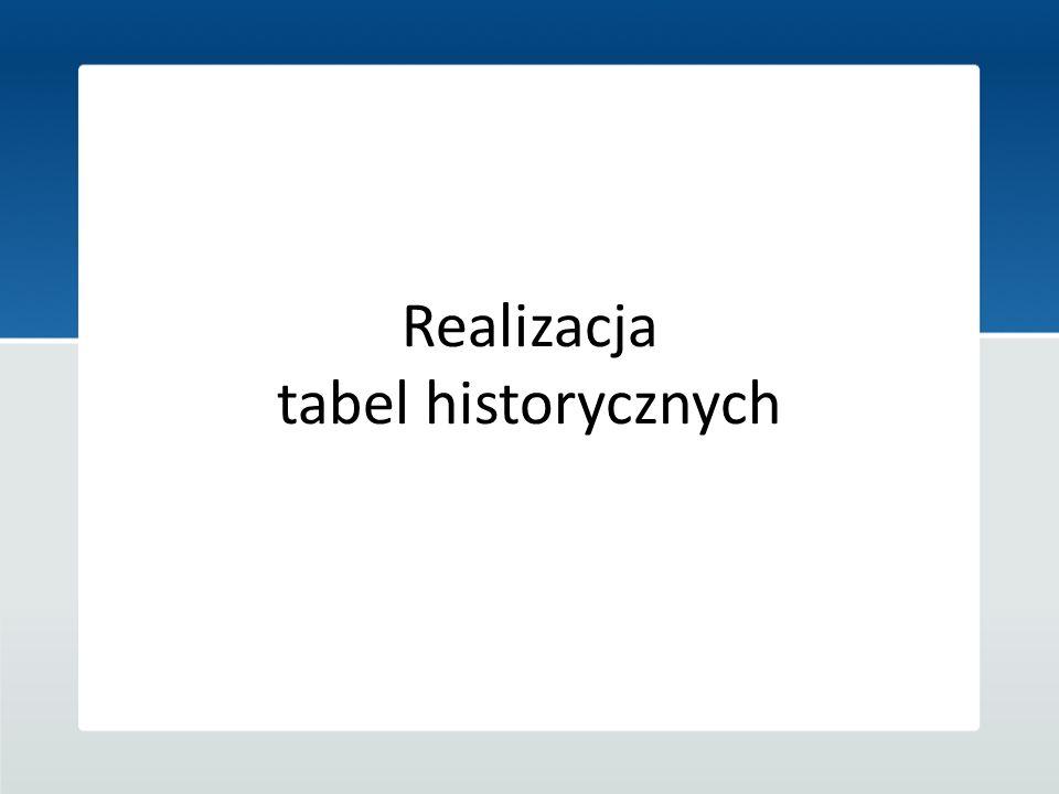 Realizacja tabel historycznych