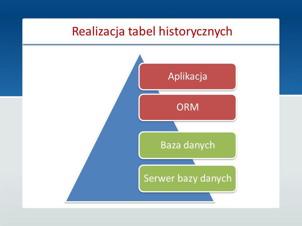AplikacjaORMBaza danychSerwer bazy danych