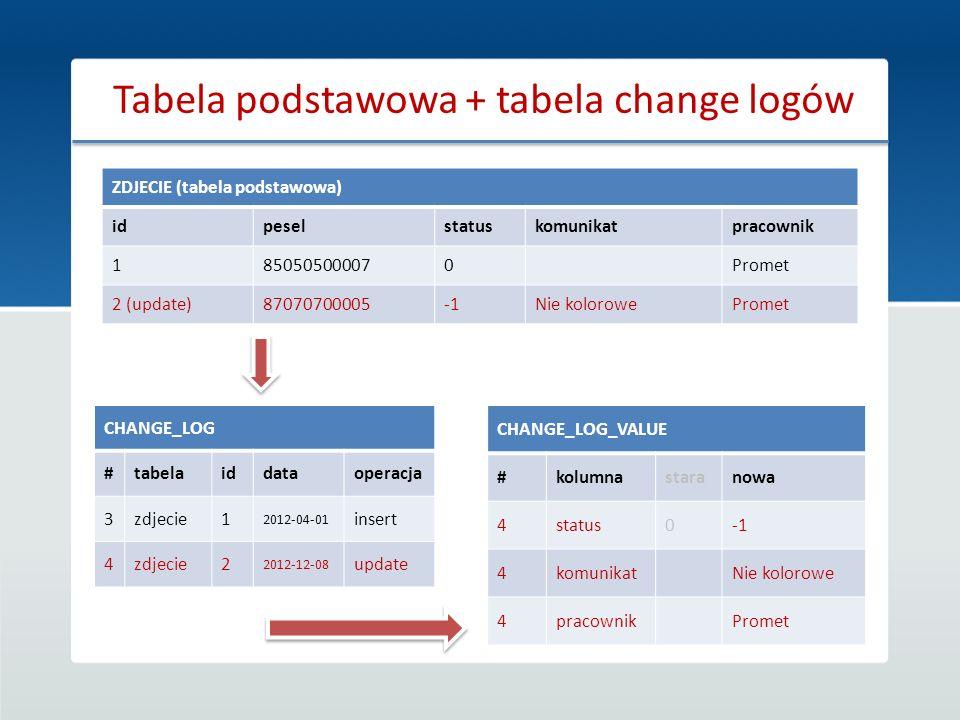 Tabela podstawowa + tabela change logów ZDJECIE (tabela podstawowa) idpeselstatuskomunikatpracownik 1850505000070Promet 2 (update)87070700005Nie kolor