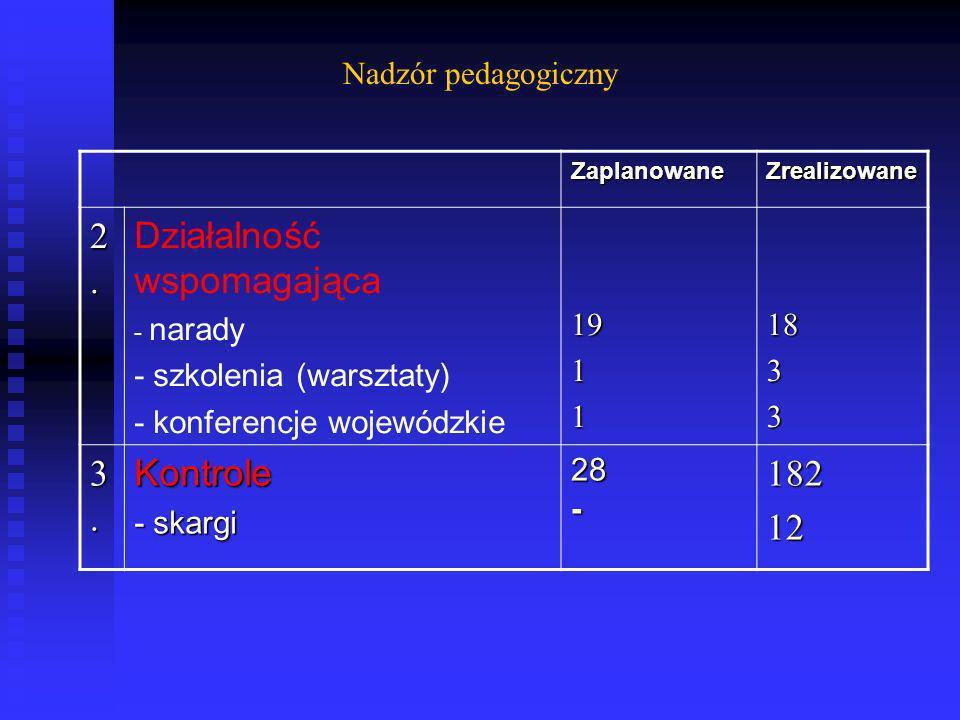 ZaplanowaneZrealizowane 2.2.2.2. Działalność wspomagająca - narady - szkolenia (warsztaty) - konferencje wojewódzkie19111833 3.3.3.3.Kontrole - skargi