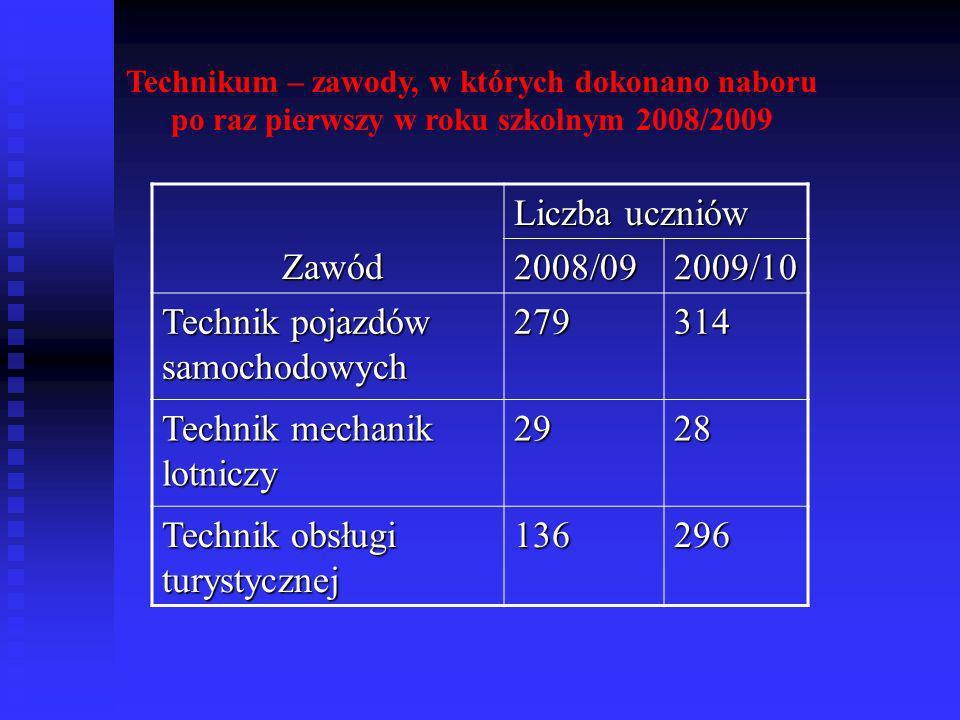 Technikum – zawody, w których dokonano naboru po raz pierwszy w roku szkolnym 2008/2009 Zawód Zawód Liczba uczniów 2008/092009/10 Technik pojazdów sam