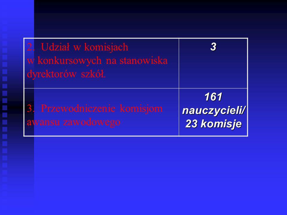 2. Udział w komisjach w konkursowych na stanowiska dyrektorów szkół.3 3. Przewodniczenie komisjom awansu zawodowego 161 nauczycieli/ 23 komisje