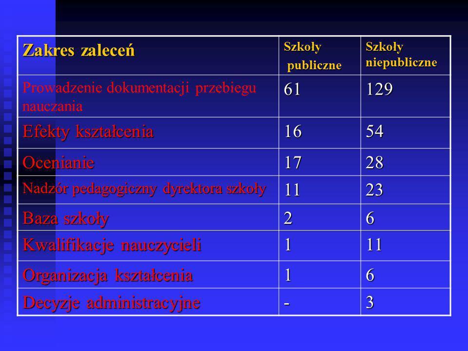 Zakres zaleceń Szkoły publiczne publiczne Szkoły niepubliczne Prowadzenie dokumentacji przebiegu nauczania61129 Efekty kształcenia 1654 Ocenianie1728
