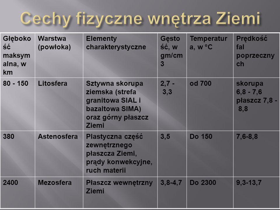 Głęboko ść maksym alna, w km Warstwa (powłoka) Elementy charakterystyczne Gęsto ść, w gm/cm 3 Temperatur a, w °C Prędkość fal poprzeczny ch 80 - 150Li