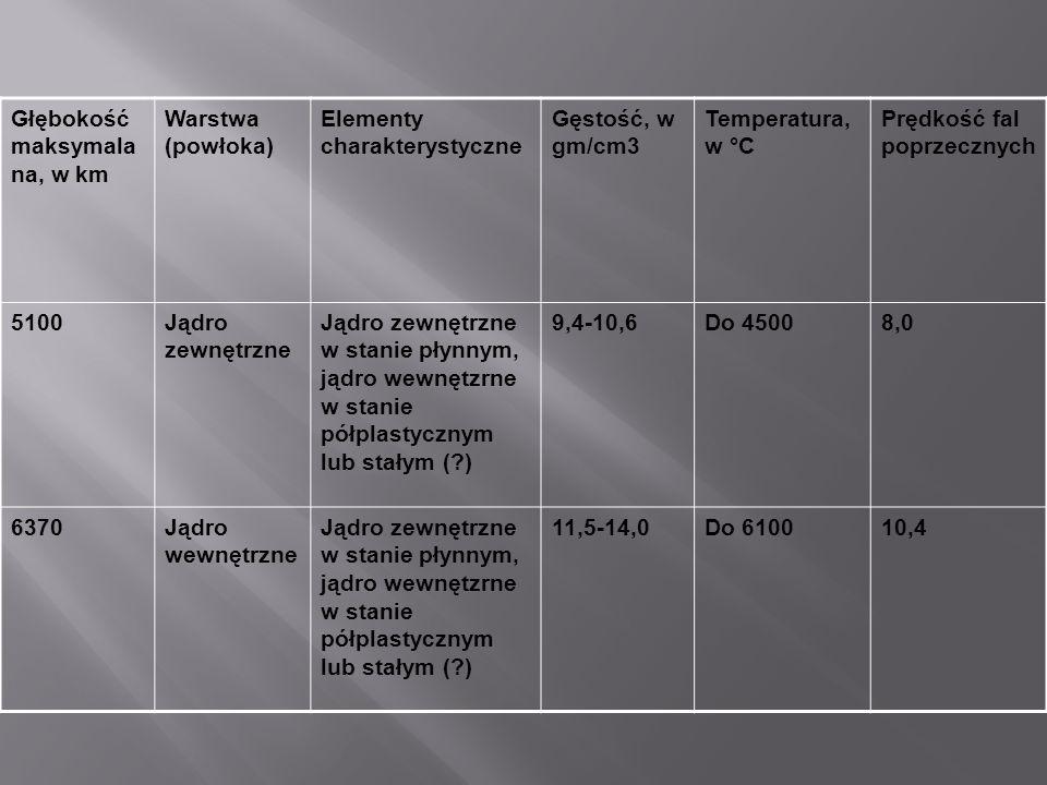 Głębokość maksymala na, w km Warstwa (powłoka) Elementy charakterystyczne Gęstość, w gm/cm3 Temperatura, w °C Prędkość fal poprzecznych 5100Jądro zewn