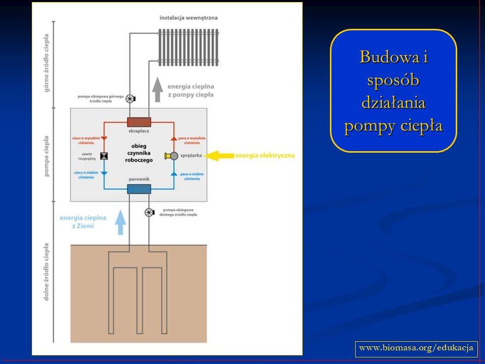 www.biomasa.org/edukacja Budowa i sposób działania pompy ciepła