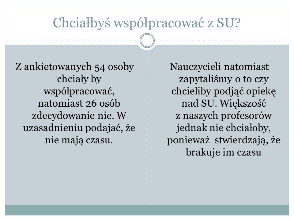 Czy potrafisz podać skład Samorządu Uczniowskiego.