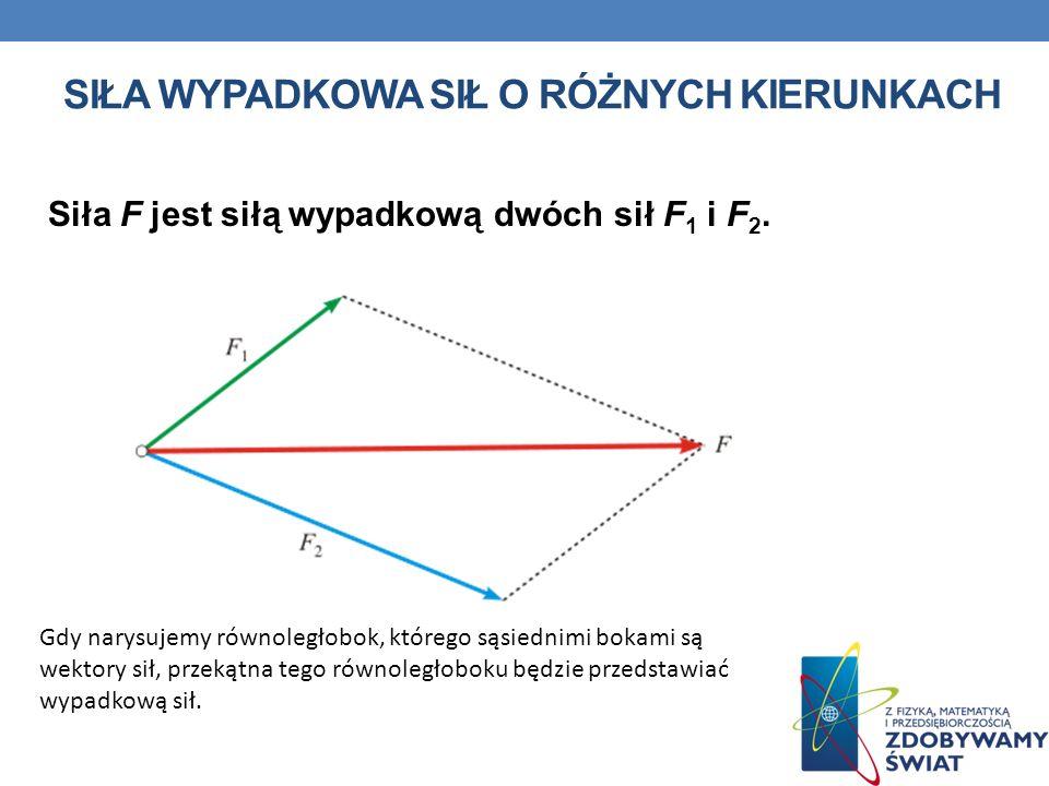SIŁA WYPADKOWA SIŁ O RÓŻNYCH KIERUNKACH Siła F jest siłą wypadkową dwóch sił F 1 i F 2. Gdy narysujemy równoległobok, którego sąsiednimi bokami są wek