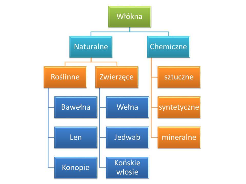 Włókna Naturalne Roślinne Bawełna Len Konopie Zwierzęce Wełna Jedwab Końskie włosie Chemiczne sztuczne syntetyczne mineralne