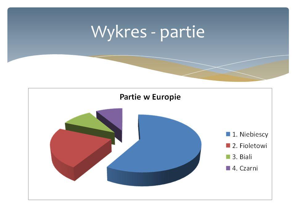 Wykres - partie