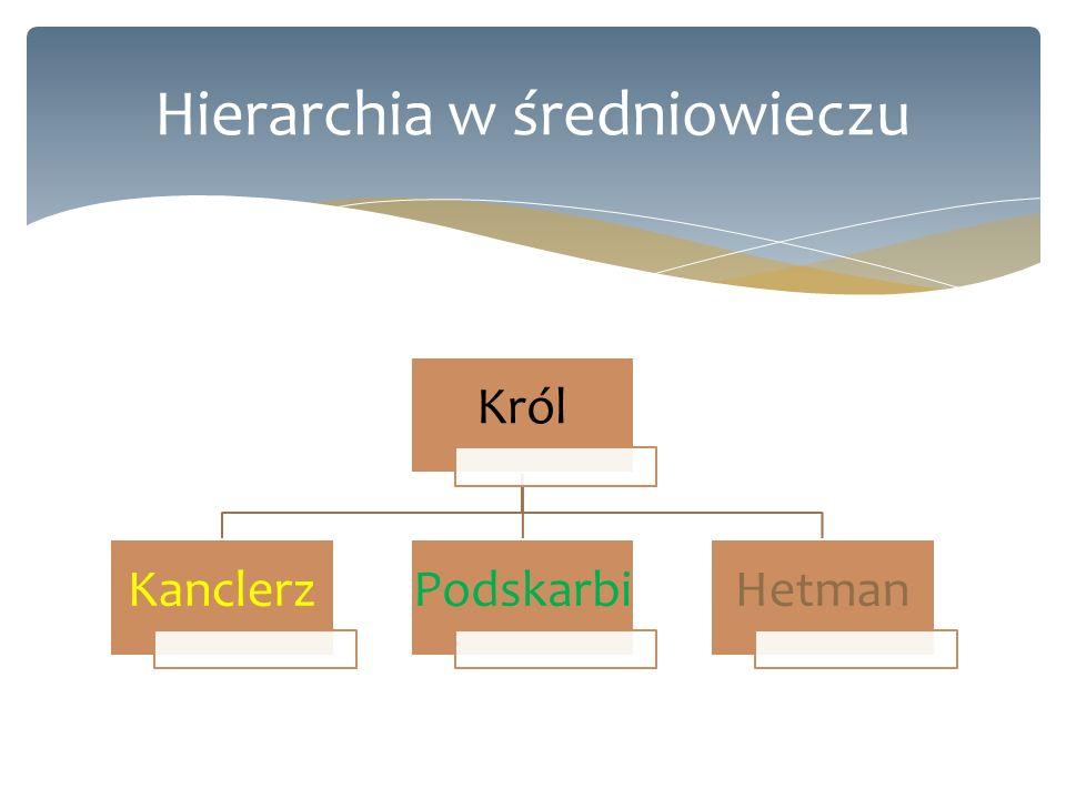 Król KanclerzPodskarbiHetman Hierarchia w średniowieczu
