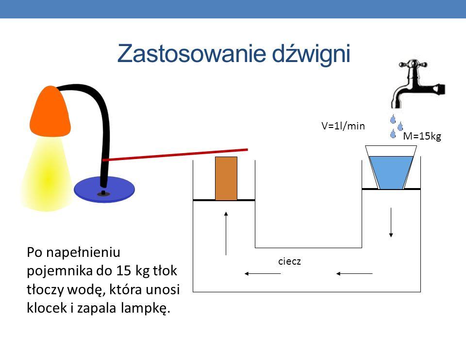 ciecz V=1l/min M=15kg Zastosowanie dźwigni Po napełnieniu pojemnika do 15 kg tłok tłoczy wodę, która unosi klocek i zapala lampkę.