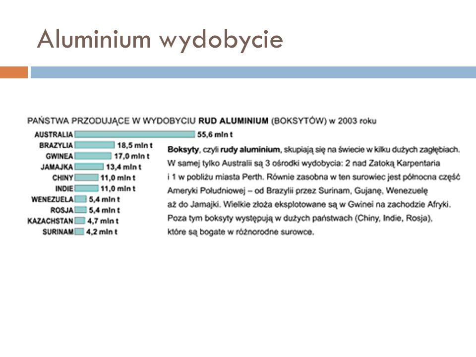 Aluminium wydobycie