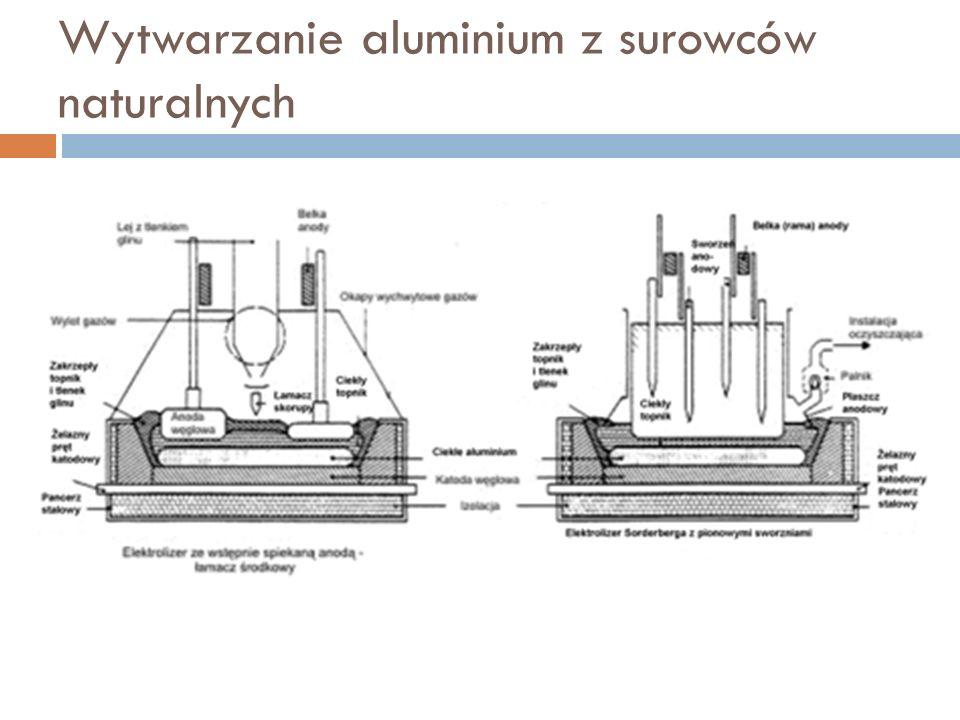 Wytwarzanie aluminium z surowców naturalnych