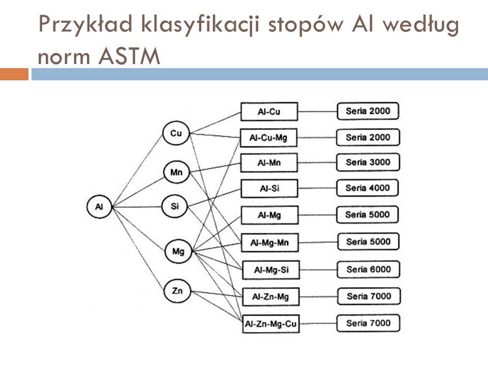 Przykład klasyfikacji stopów Al według norm ASTM