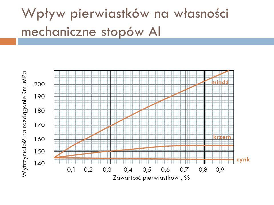 Wpływ pierwiastków na własności mechaniczne stopów Al 140 150 160 170 180 190 200 Wytrzymałość na rozciąganie Rm, MPa Zawartość pierwiastków, % miedź krzem cynk 0,10,20,30,40,50,60,70,80,9