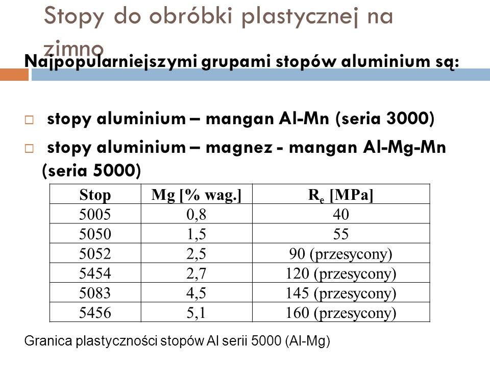 Stopy do obróbki plastycznej na zimno Najpopularniejszymi grupami stopów aluminium są: stopy aluminium – mangan Al-Mn (seria 3000) stopy aluminium – magnez - mangan Al-Mg-Mn (seria 5000) StopMg [% wag.]R e [MPa] 50050,840 50501,555 50522,590 (przesycony) 54542,7120 (przesycony) 50834,5145 (przesycony) 54565,1160 (przesycony) Granica plastyczności stopów Al serii 5000 (Al-Mg)