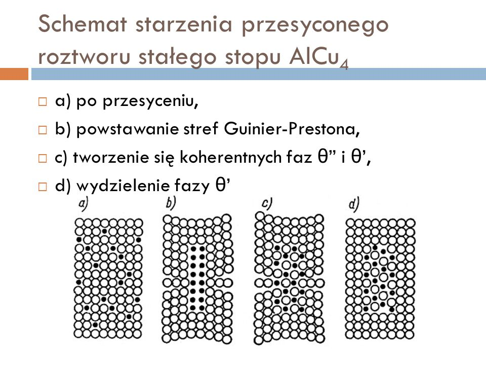 Schemat starzenia przesyconego roztworu stałego stopu AlCu 4 a) po przesyceniu, b) powstawanie stref Guinier-Prestona, c) tworzenie się koherentnych faz θ i θ, d) wydzielenie fazy θ