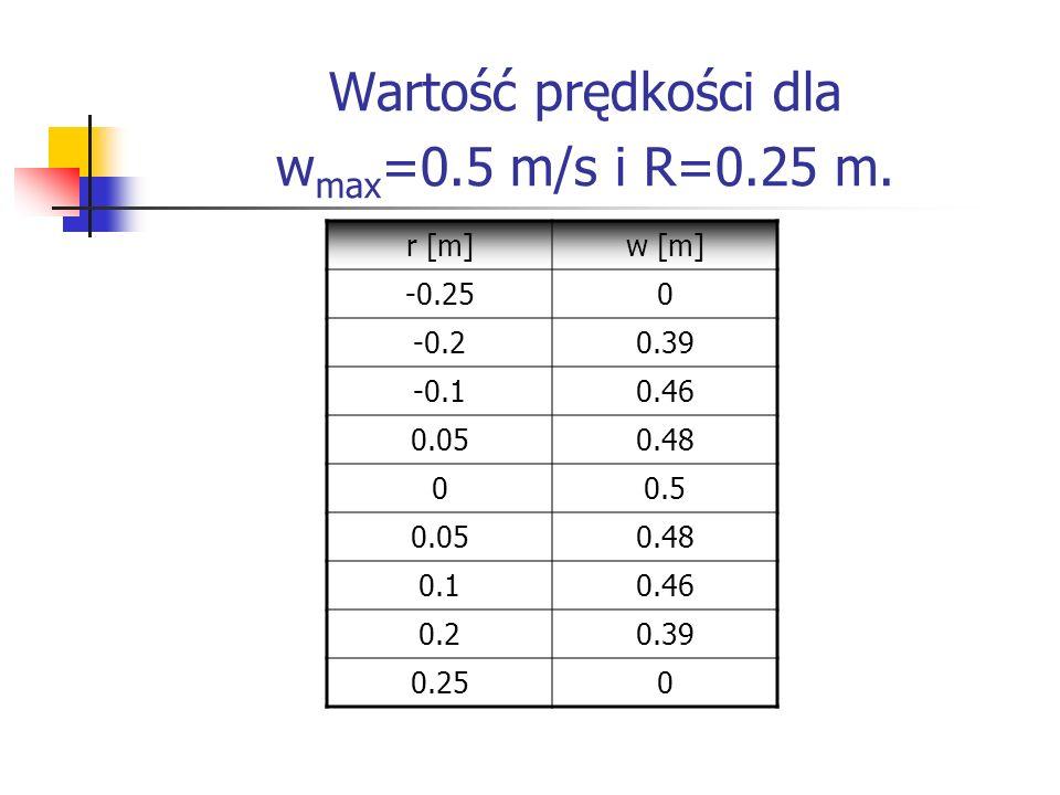 Wartość prędkości dla w max =0.5 m/s i R=0.25 m. r [m]w [m] -0.250 -0.20.39 -0.10.46 0.050.48 00.5 0.050.48 0.10.46 0.20.39 0.250