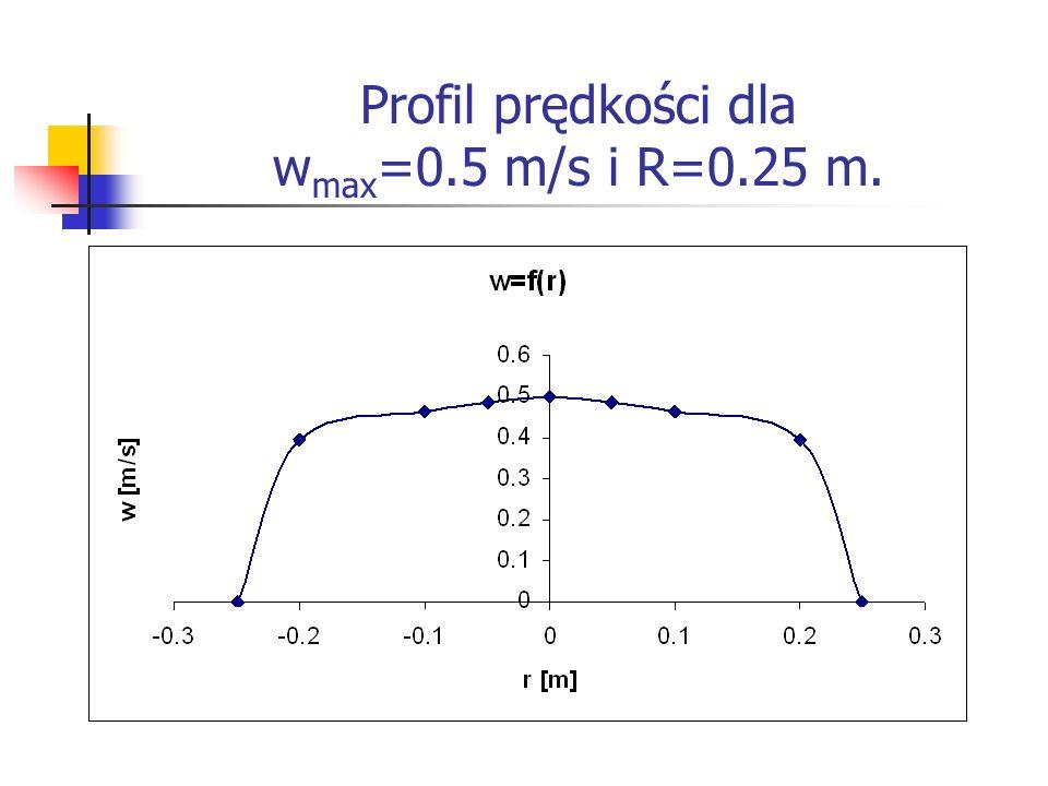 Profil prędkości dla w max =0.5 m/s i R=0.25 m.